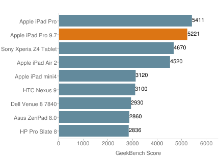iPad Pro Geekbench 3 test